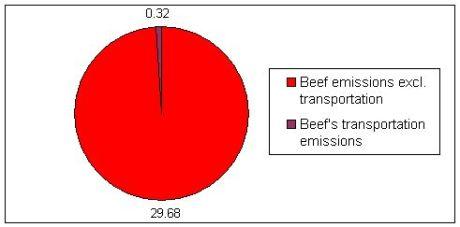 Beef-transporation-emissions-chart