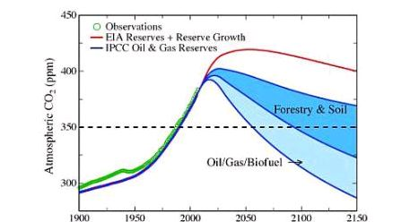 Hansen-chart-amended-sharpened024-Jul-2013