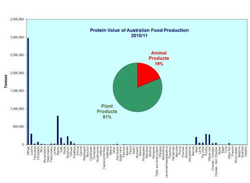 Protein-value-Aust-food-production