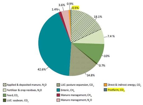 UNFAO-tackling-climate-change-through-livestock-Fig-7-highlighted