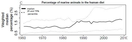 Percentage-marine-animals