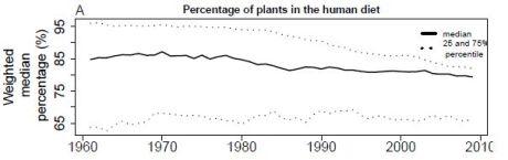 Percentage-plants