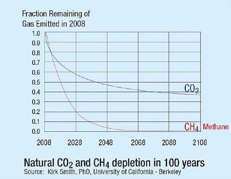 Methane-and-CO2-sharpened