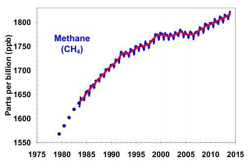 aggi.fig2-methane