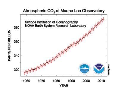Mauna-Lao-emissions