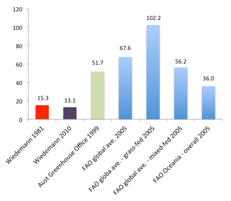 Comarative-emissions-intensity
