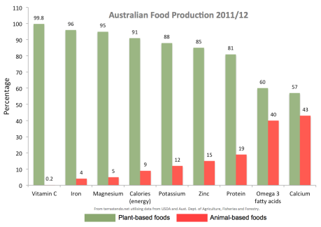 Sources-nutrition-Australia-terrastendo