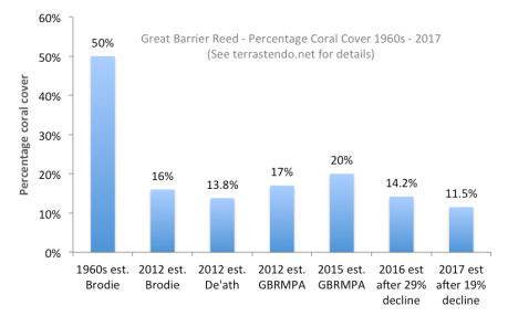 GBR-Percent-coral-cover
